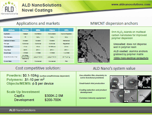 ALDN Quad Chart - App - Novel Coatings