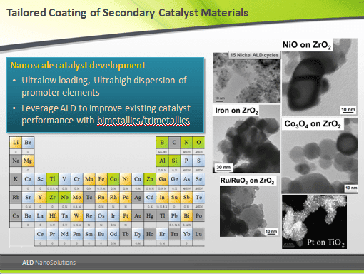 Tailored Coating of Secondary Catalyst Materials