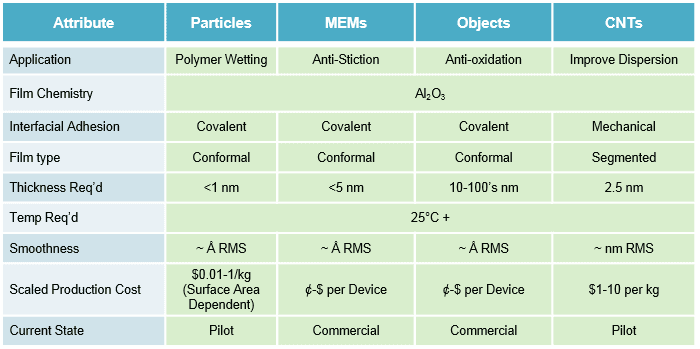 ALD, Atomic Layer Deposition, MEMs, NEMs, Carbon Nanotubes, Particles, Powders, ALD on Powders, ALD on particles