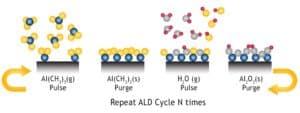 Forge Nano PALD ALD Process